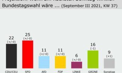 SEÇİME BİR HAFTA KALA CDU/CSU YÜKSELİŞTE VE YEŞİLLER DÜŞÜŞTE